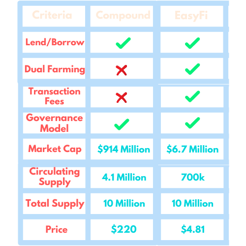 EasyFi vs Compound Finance