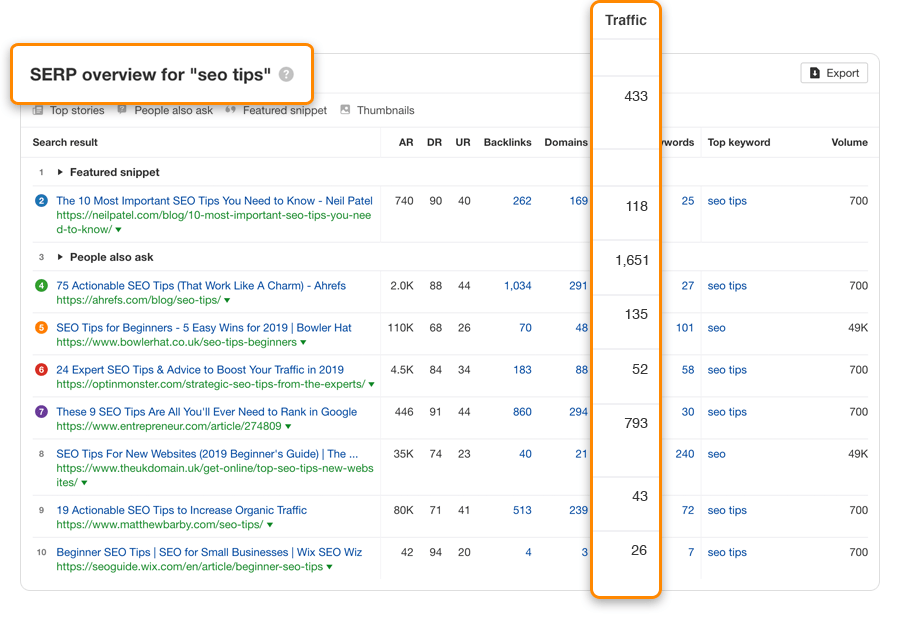 ahrefs serp overview example