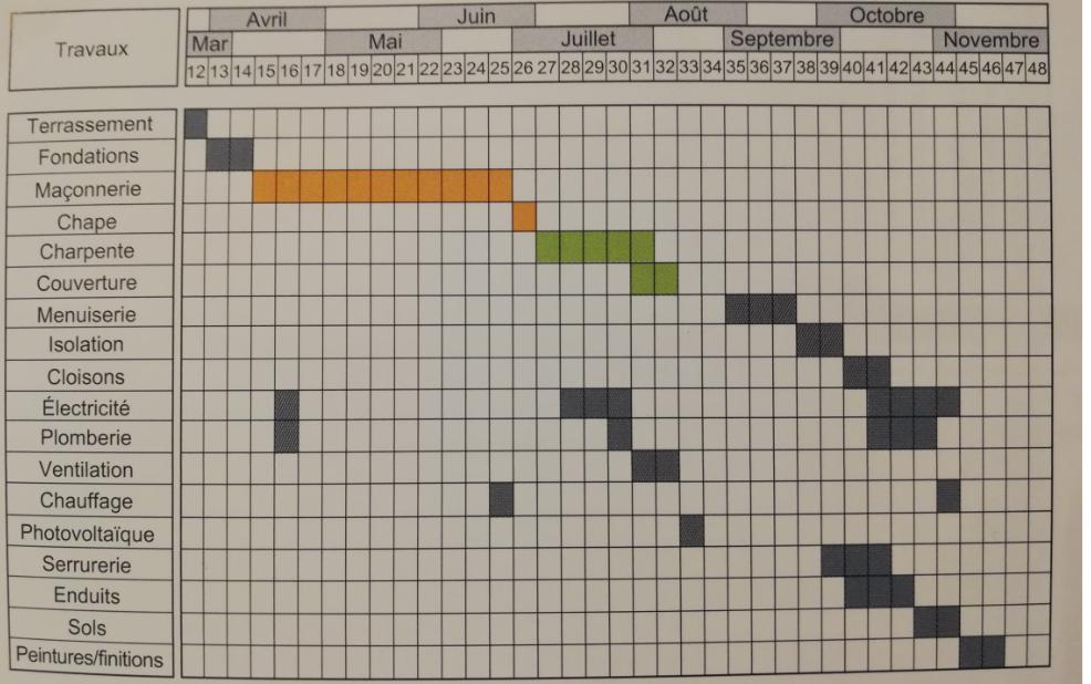 Exemple de planning d'une construction d'une maison avec toutes les étapes et le délai de chacune d'elle