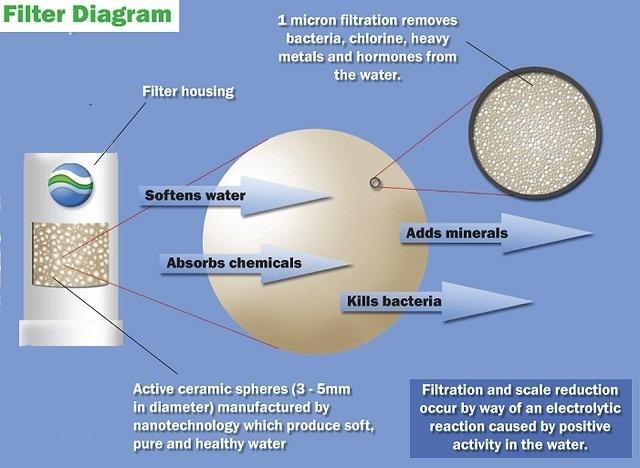Heavy Metal Water Filtration