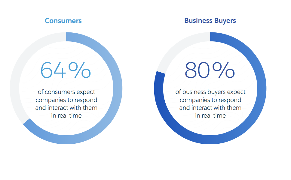 Consumers versus business buyer expectations pie chart