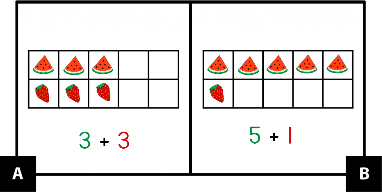A: A 10-frame has 3 watermelon slices in the top row and 3 strawberries in the bottom row. Green 3 + red 3. B: A 10-frame has 5 watermelon slices in the top row and 1 strawberry in the bottom row. Green 5 + red 1.