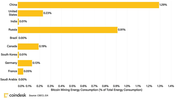 bitcoin energy usage per country
