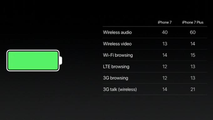 Nhưng lý do bạn nên chọn iPhone 7 Plus