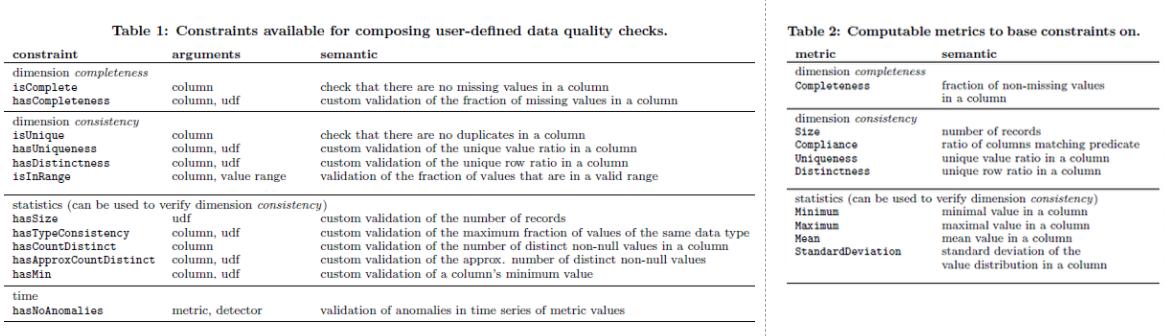UT approach data validation