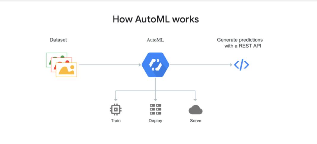 AutoML Pipeline architecture