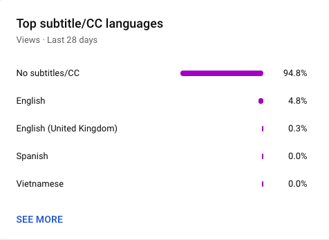 YouTube top subtitle language