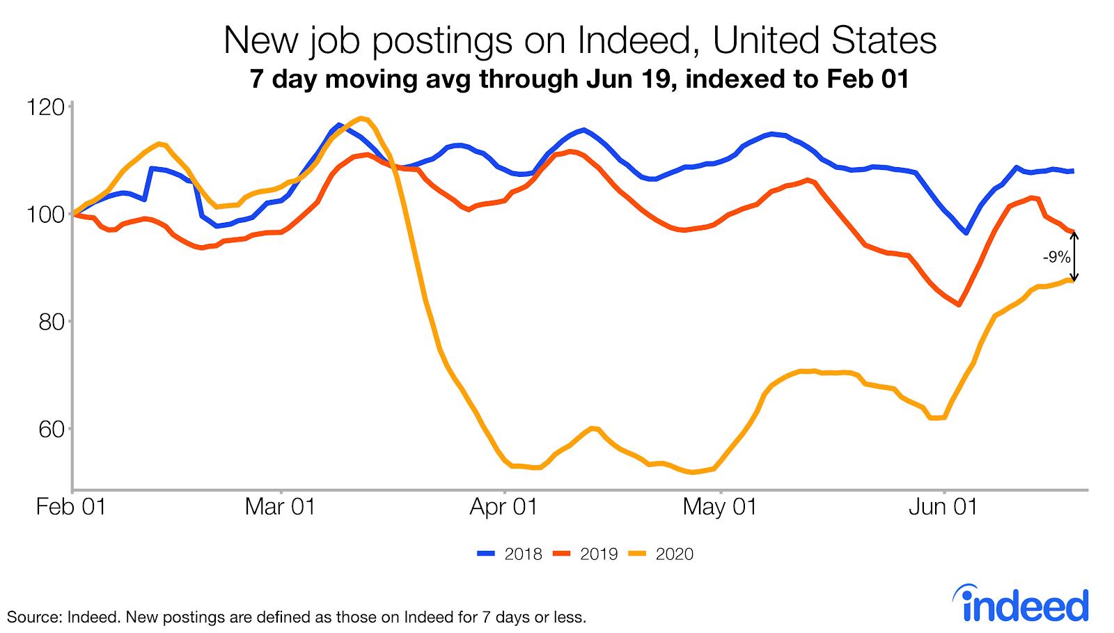 new job postings on Indeed, United States