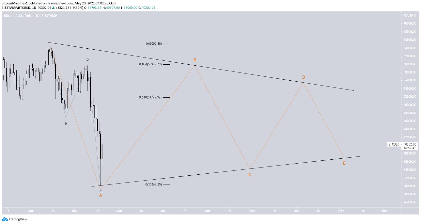 Bitcoin Kurs Preis Wellenanalyse 20.05.2021