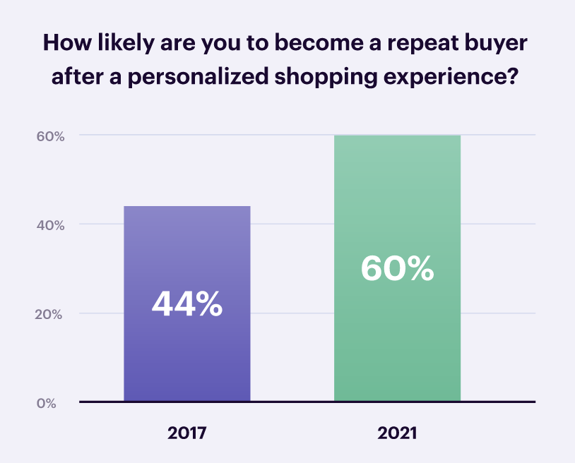 How likely are you to become a repeat buyer