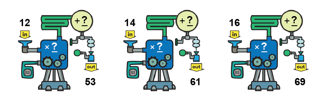 3 function machines. First, input 12. Multiply by blank. Add blank. Output 53. Next, input 14. Multiply by blank. Add blank. Output 61. Last, input 16. Multiply by blank. Add blank. Output 69.
