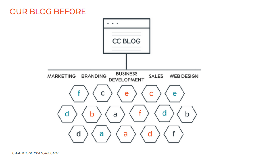 CC-blog-before-pillar-strategy
