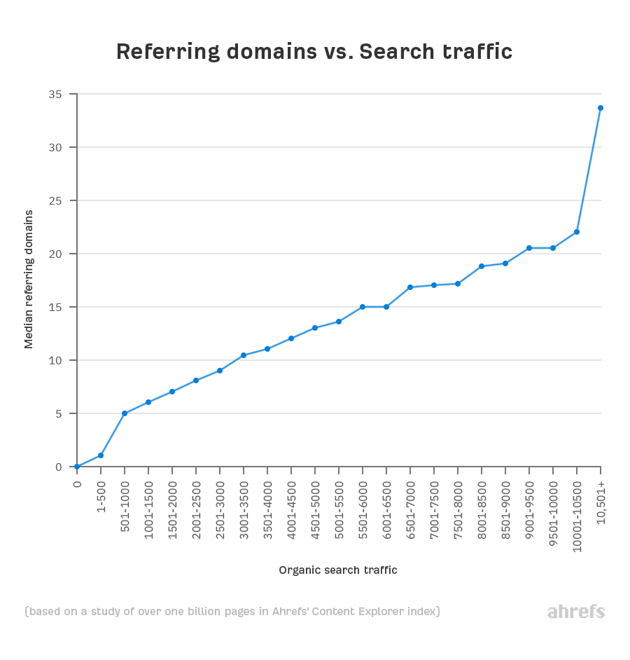 referring domains vs search traffic stats