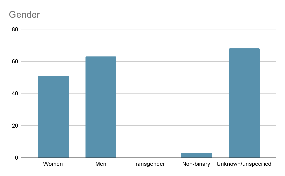 Chart of gender of character in Finnish games 2018 - 2020. Women 51, men 63, transgender zero, nonbinary 3, unknown / unspecified 68.