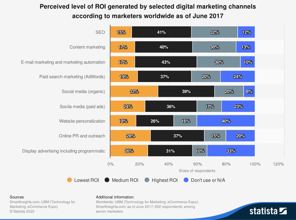 Predicted level of ROI by digital channels.