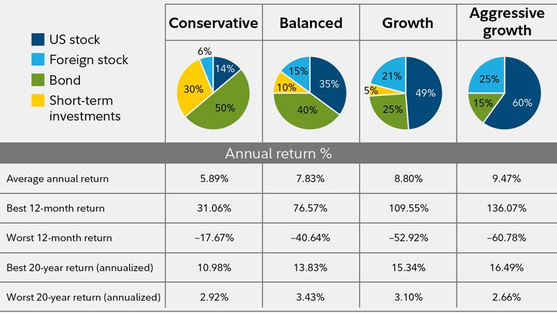 Asset Allocation Components