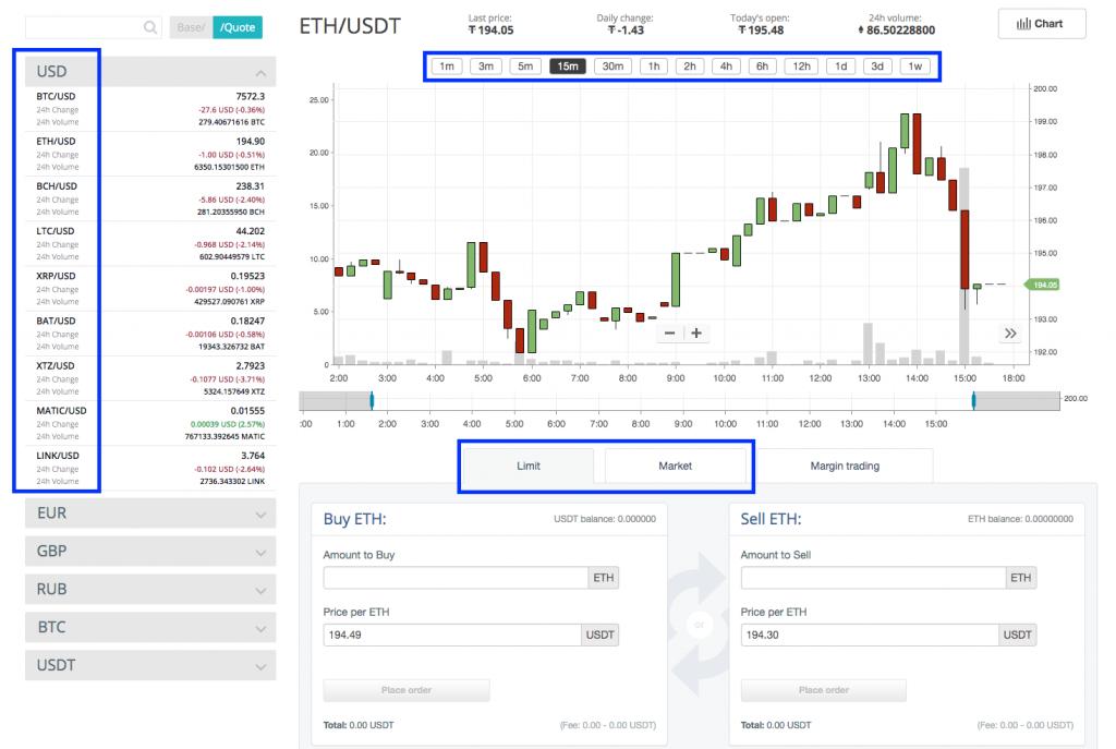 trading chart screenshot cex.io