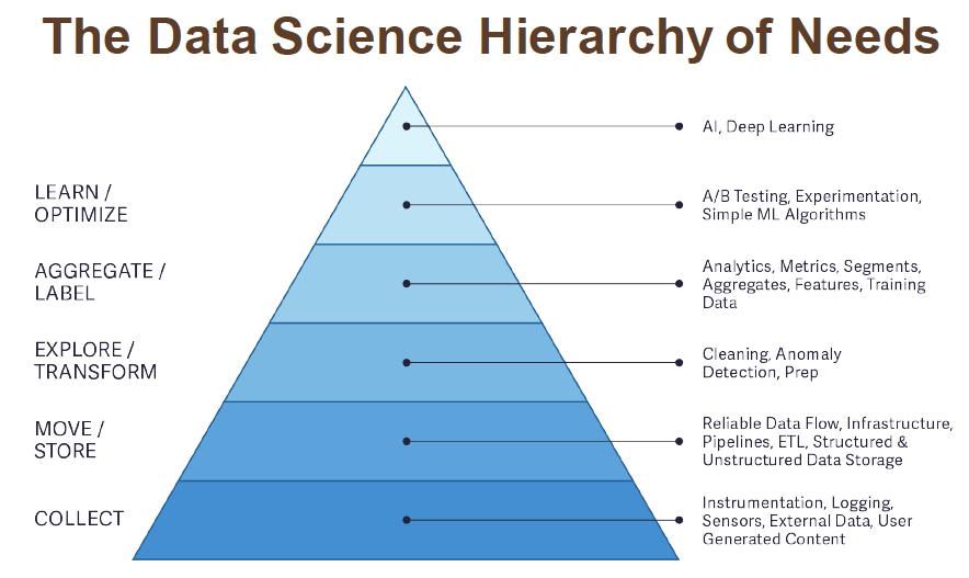 C:\Users\Jyoti\Desktop\data-hierarchy-of-needs.png