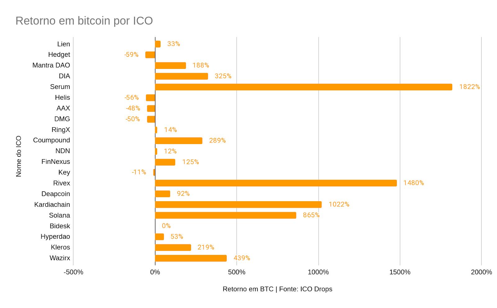 Retorno em Bitcoin por ICO