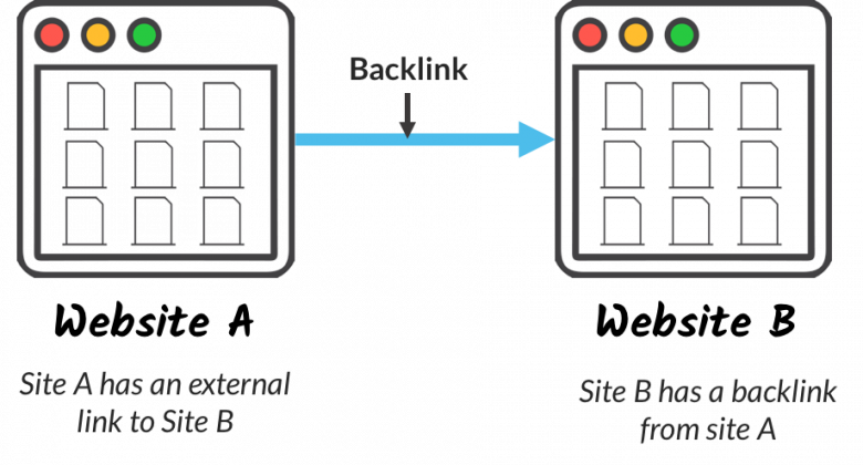 what is a backlink?