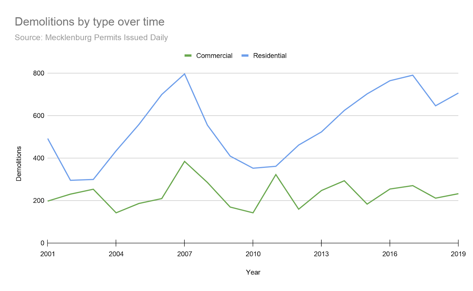 A graph of the demolitions by type over time from 2001 to 2019.
