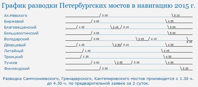 График разводки мостов, Санкт-Петербург, Россия