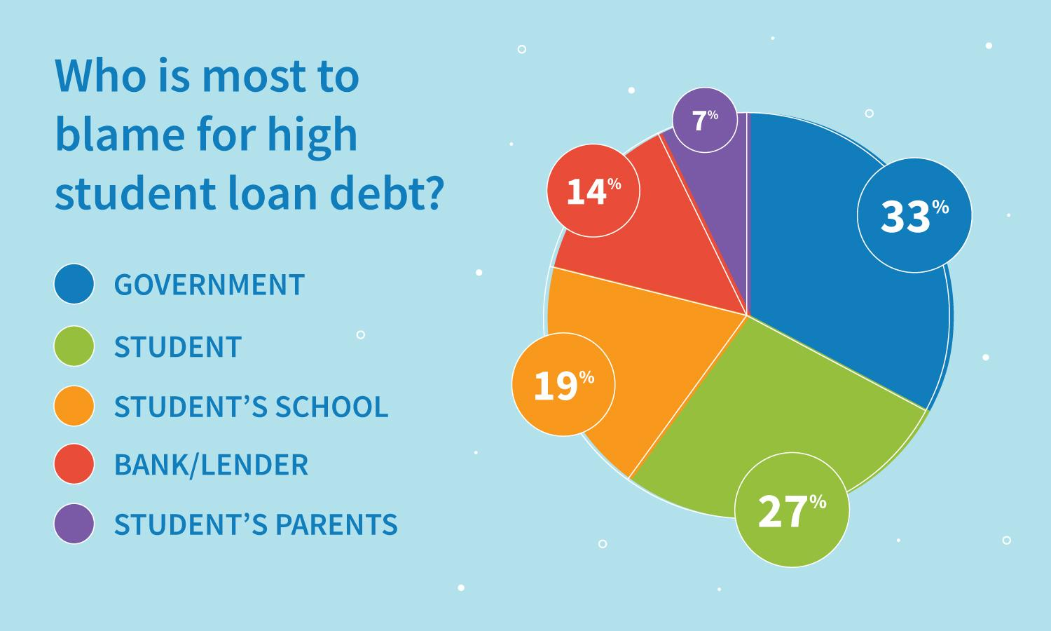 Survey results: who is most to blame for high student loan debt?