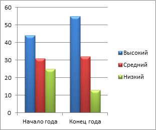 показатели высокого холестерина крови