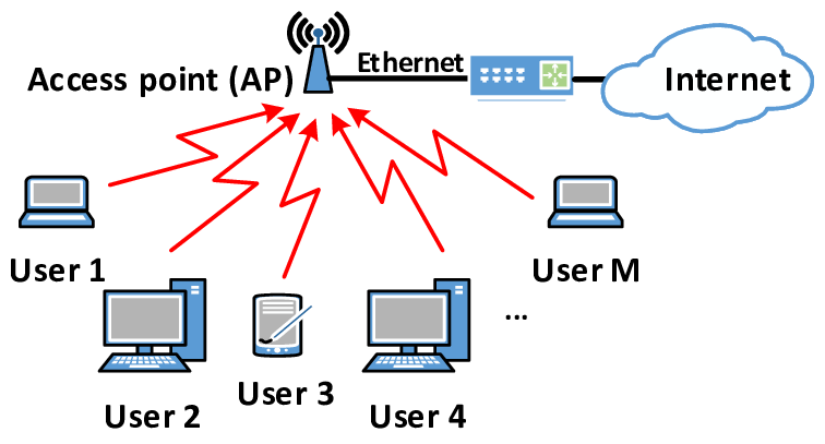 The diagrammatic working of a Wi-Fi WLAN connection