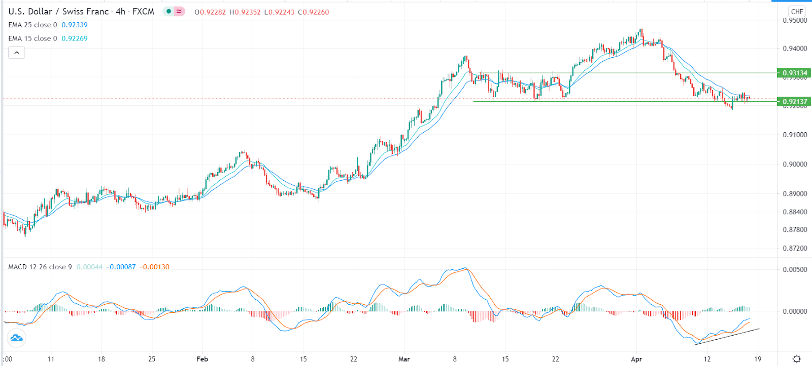 USD/CHF struggles after the weak Swiss producer inflation data