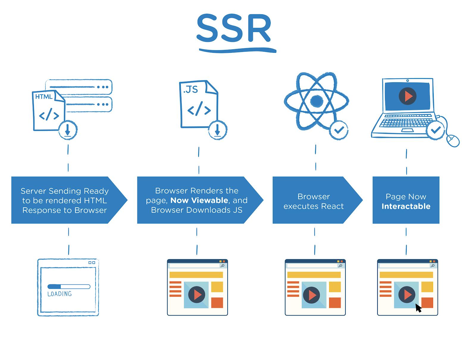 Server-side rendering explained
