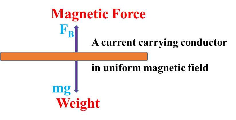 Magnetic effect of current class 12 Numericals