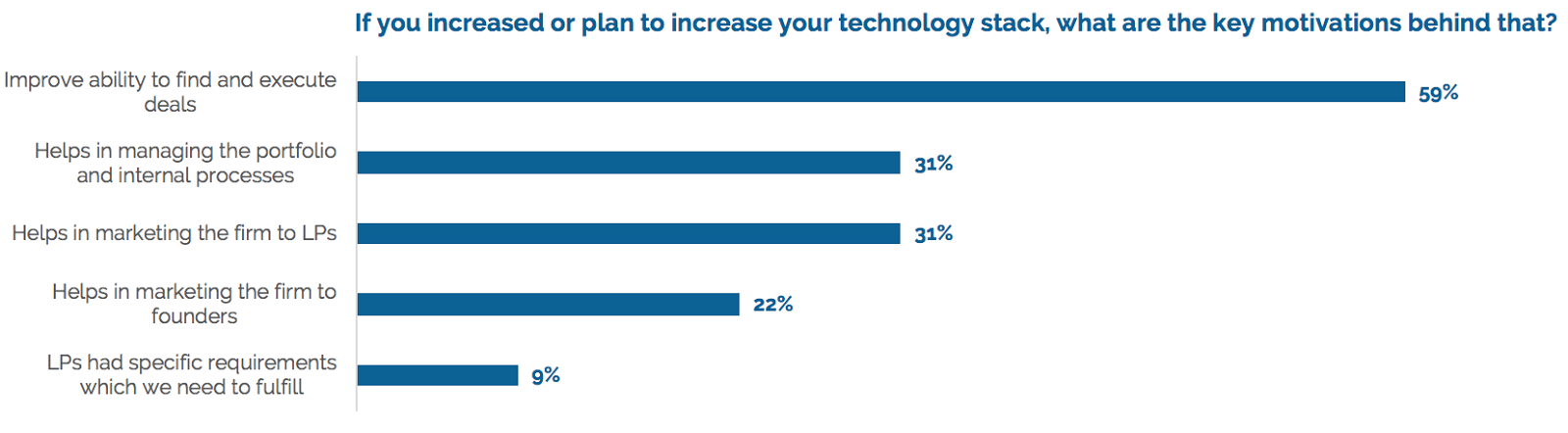 """if you plan to increase your tech stack, what are the key motivations behind that? """"improve ability to find and execute deals (59%), helps in manaing the portfolio and internal processes (31%), helps in marketing the firm to LPs (31%), helps in marketing the firm to founders (22%), LPs had specific requirements which we need to fulfill (9%)."""