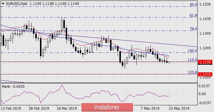 InstaForex Analytics: Прогноза за EUR/USD на 23 май 2019 г.