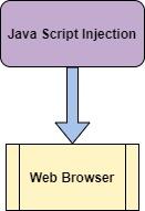 Javascript Executor