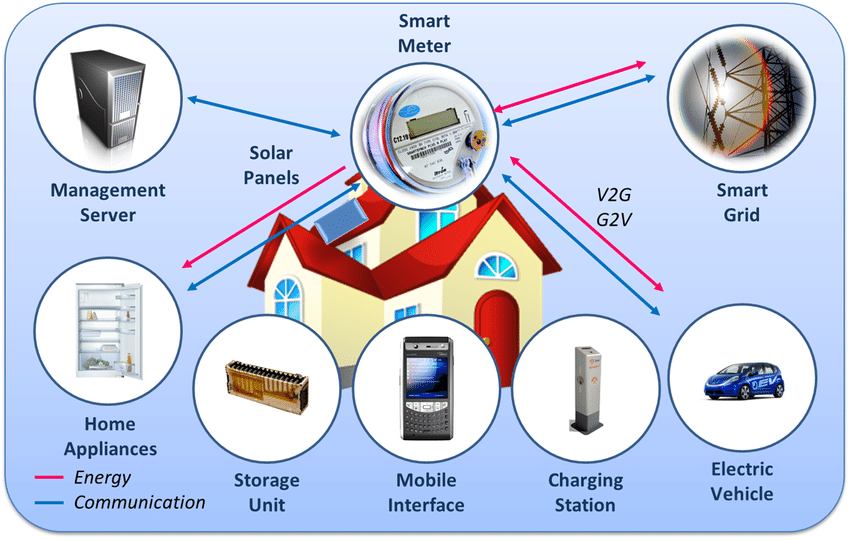 22 Internet of Energy: Residential Building Ecosystem [102 ...