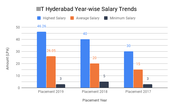 IIIT Hyderabad Year-wise Placement Trends
