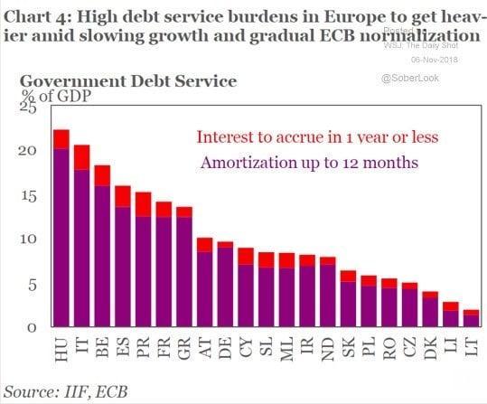 graphique - dette - Europe - BCE