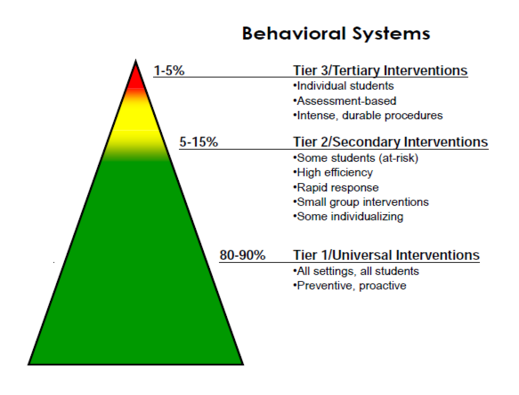 PBIS triangle: wide green base (tier 1), narrower band of yellow towards the top (tier 2), red point (tier 3).