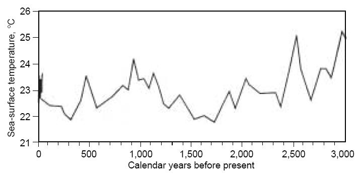 Temperature Variations For The Past 3,000 Years