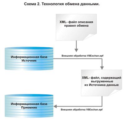 конвертация базы данных 1с