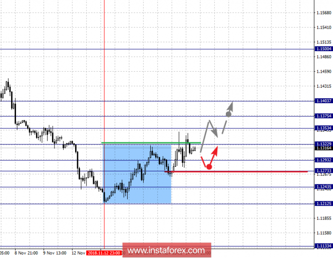 Fractal analysis of major currency pairs for November 15