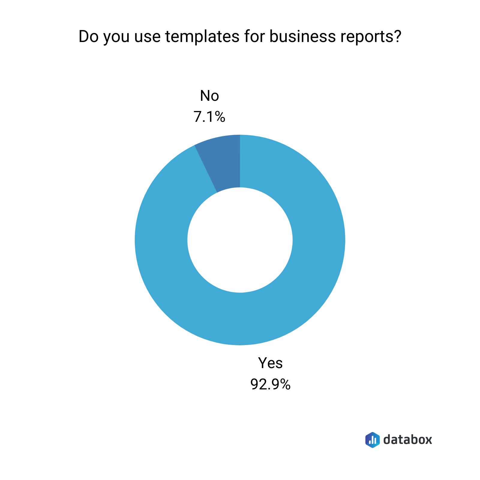 do you use templates for business reports