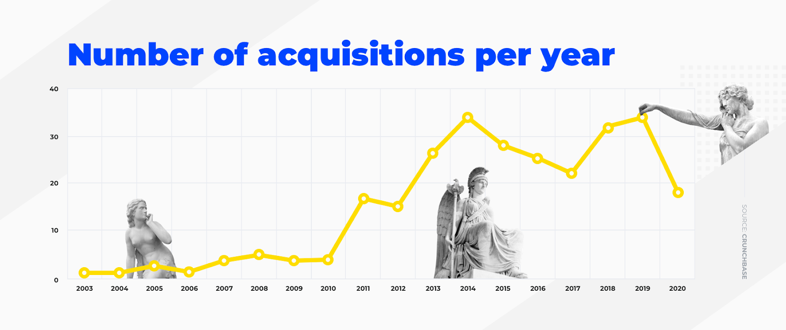 number of acquisitions by Salesforce Ventures