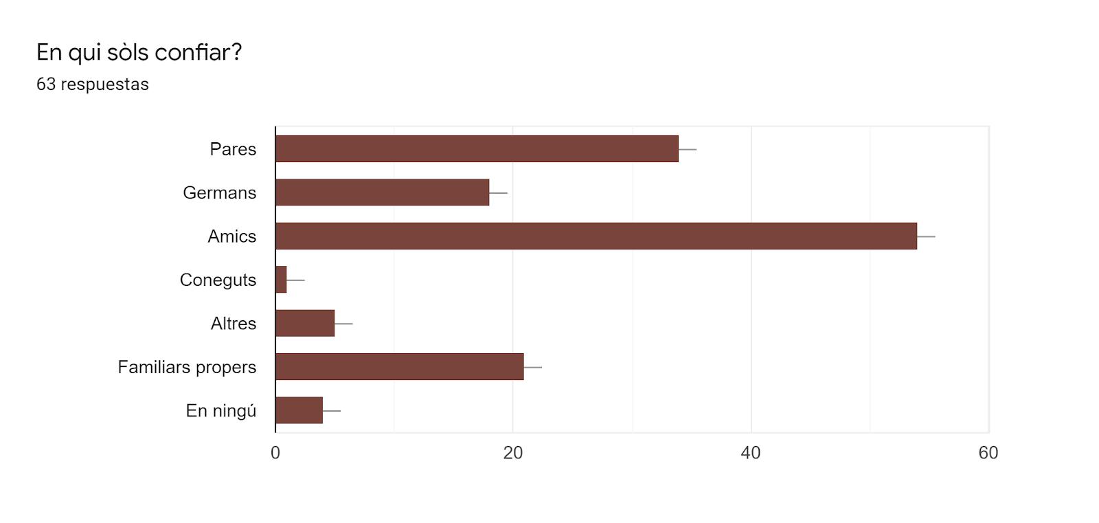 Gráfico de respuestas de formularios. Título de la pregunta:En qui sòls confiar?. Número de respuestas:63 respuestas.