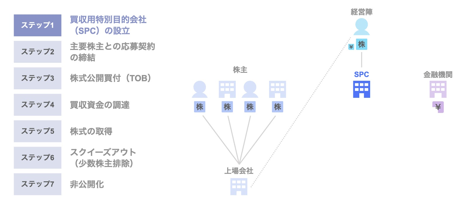 MBOによる非公開化のスキーム①買収用目的会社(SPC)の設立