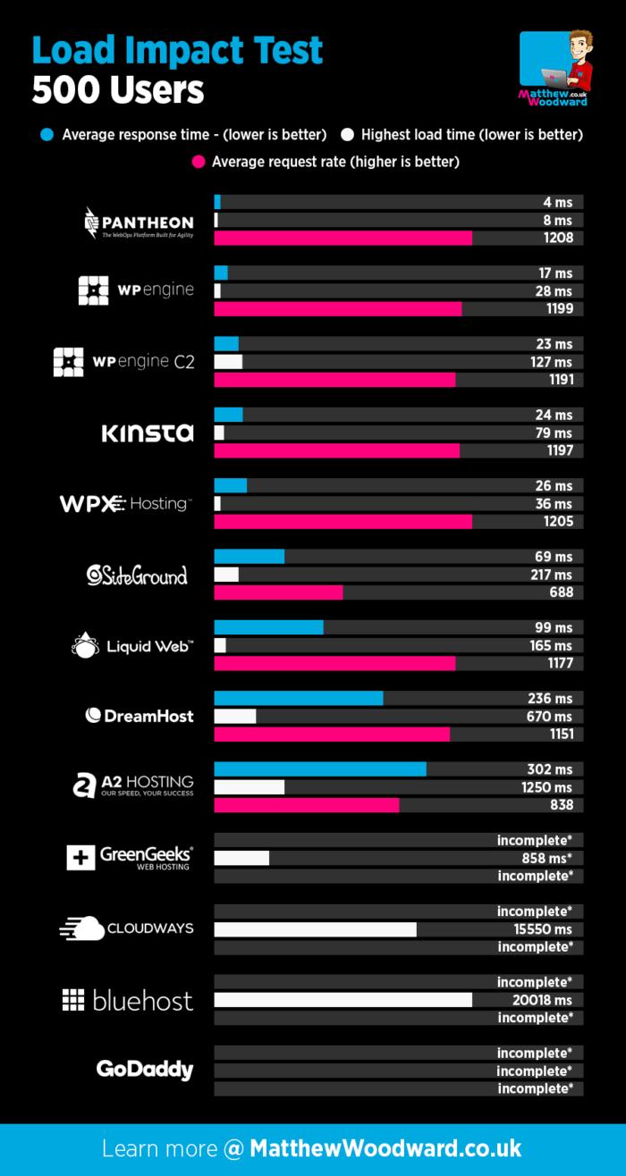 Best WordPress Hosting Load Impact