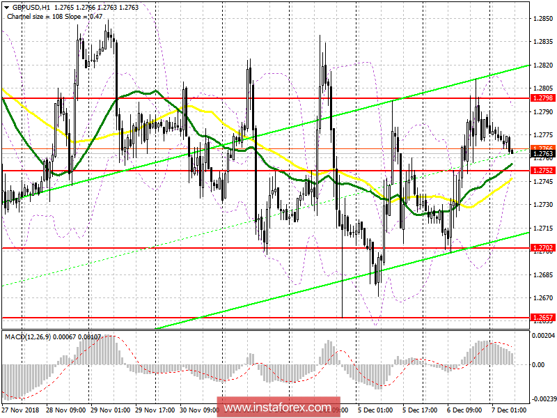 GBP/USD: plan for the European session on December 7. Further growth for the pound is unlikely