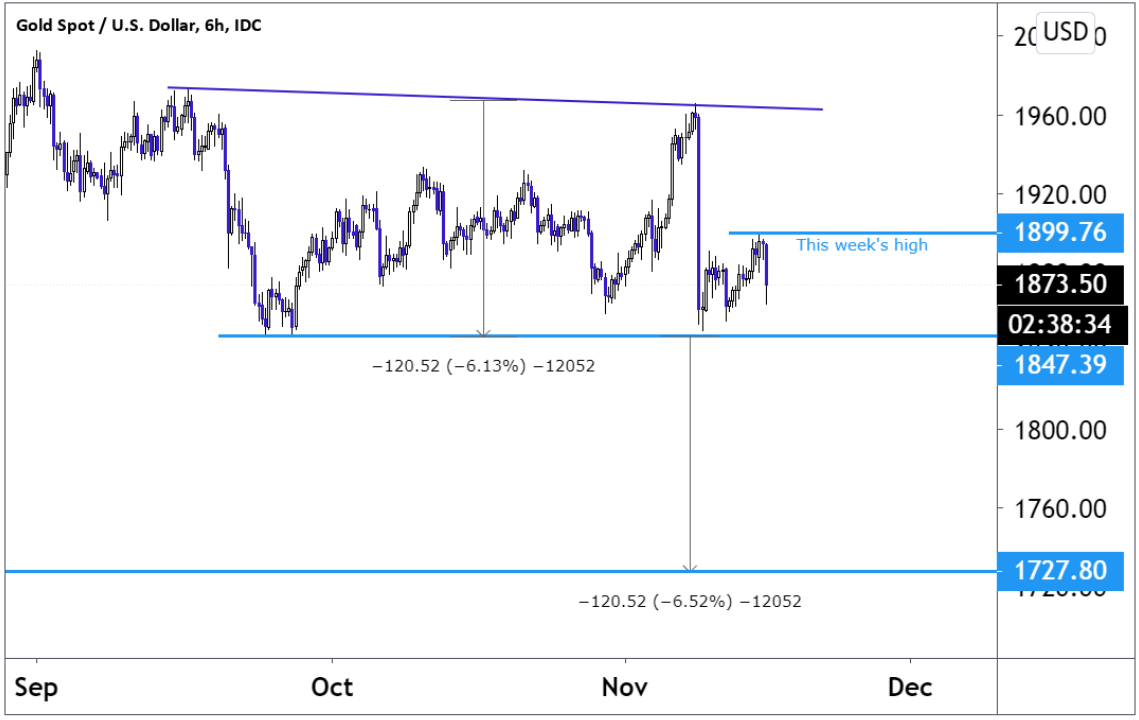 Six-hour chart showing gold price (XAUUSD) movements since September 2020 and future projection