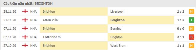 Thành tích của Brighton & Hove trong 5 trận gần đây
